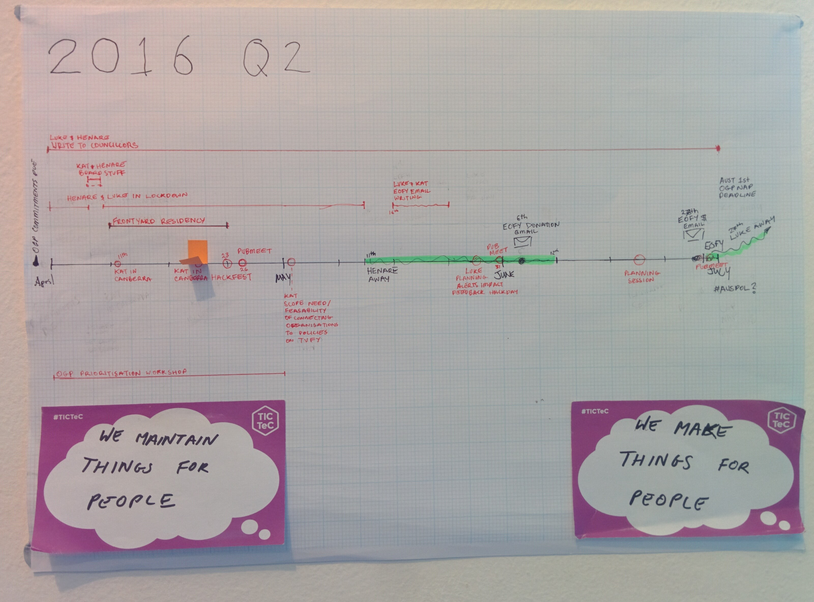 Photo of the timeline of our plan for Q2 2016.
